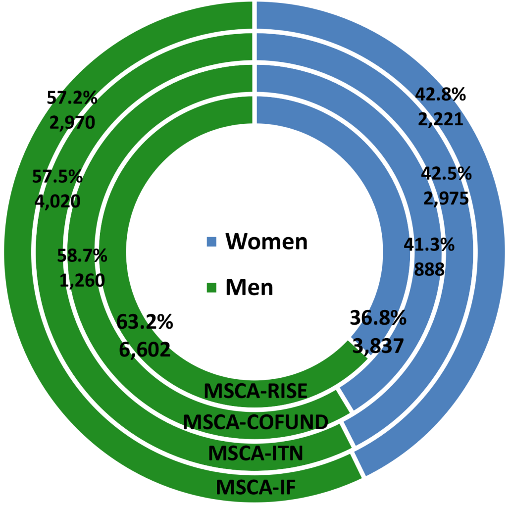 gender_equality_eu28_1999-2016-4.png