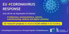 Image of (550282) Coronavirus: 23 new research projects to receive €128 million in EU funding